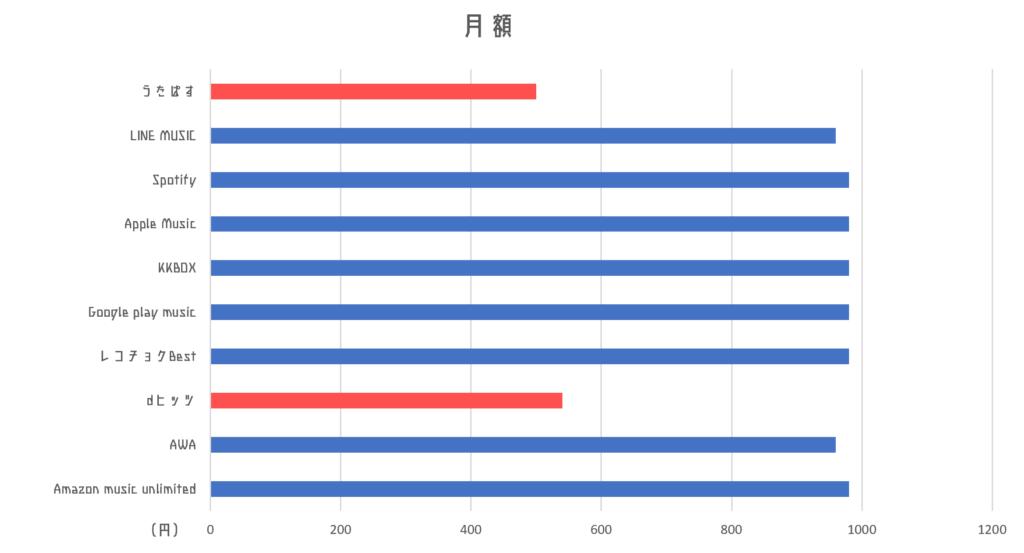 音楽配信サービスの月額比較