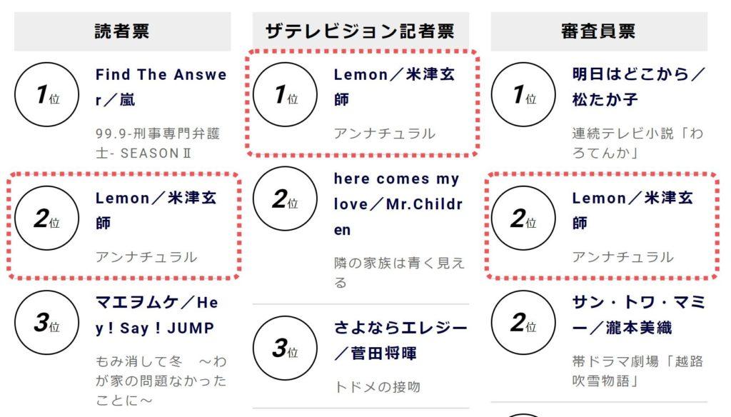 第96回ドラマアカデミー賞においてドラマソング賞を受賞した米津玄師の「Lemon」